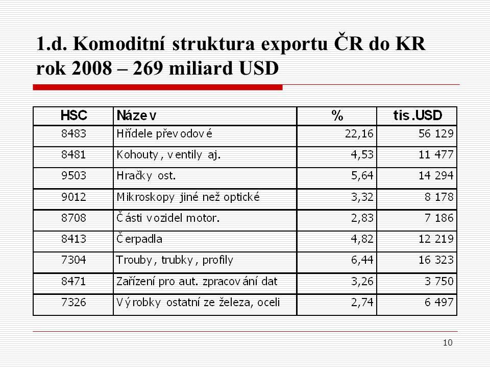 10 1.d. Komoditní struktura exportu ČR do KR rok 2008 – 269 miliard USD