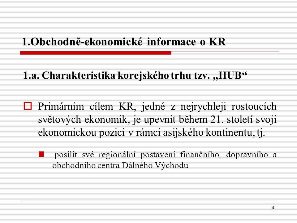 """4 1.Obchodně-ekonomické informace o KR 1.a. Charakteristika korejského trhu tzv. """"HUB""""  Primárním cílem KR, jedné z nejrychleji rostoucích světových"""