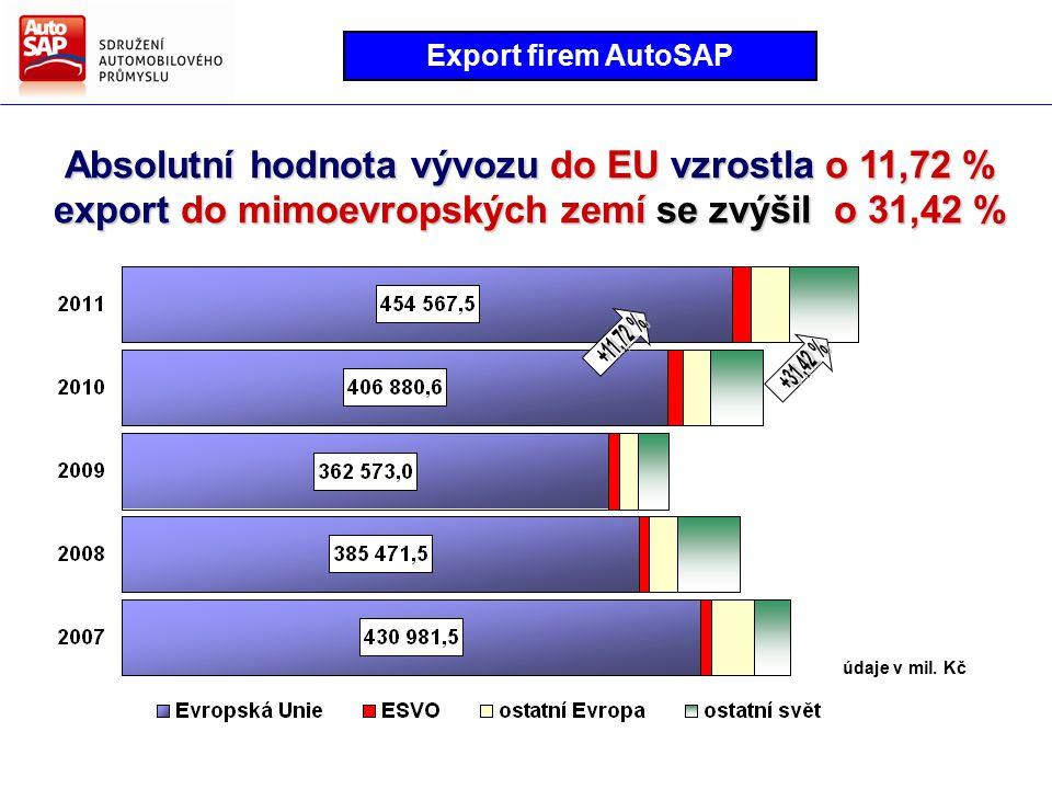 Absolutní hodnota vývozu do EU vzrostla o 11,72 % export do mimoevropských zemí se zvýšil o 31,42 % údaje v mil.