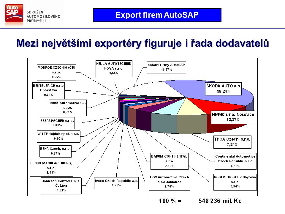 Mezi největšími exportéry figuruje i řada dodavatelů Export firem AutoSAP