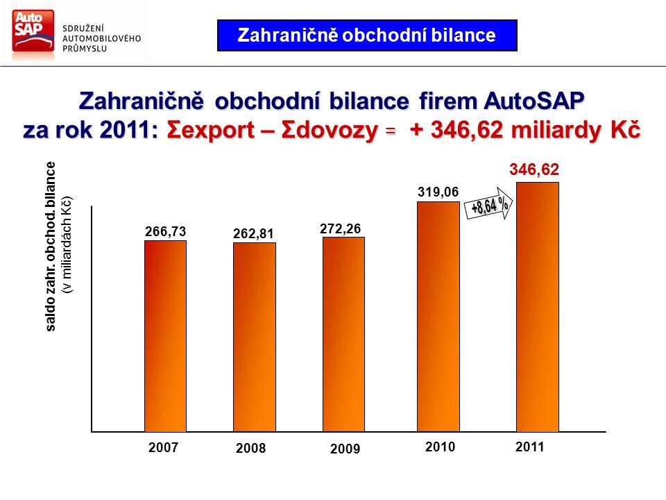 Zahraničně obchodní bilance firem AutoSAP 2008 2009 20112010 2007 266,73 262,81 272,26 319,06 346,62 saldo zahr.