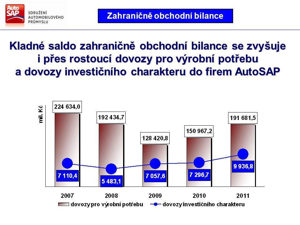 Kladné saldo zahraničně obchodní bilance se zvyšuje i přes rostoucí dovozy pro výrobní potřebu a dovozy investičního charakteru do firem AutoSAP Zahraničně obchodní bilance
