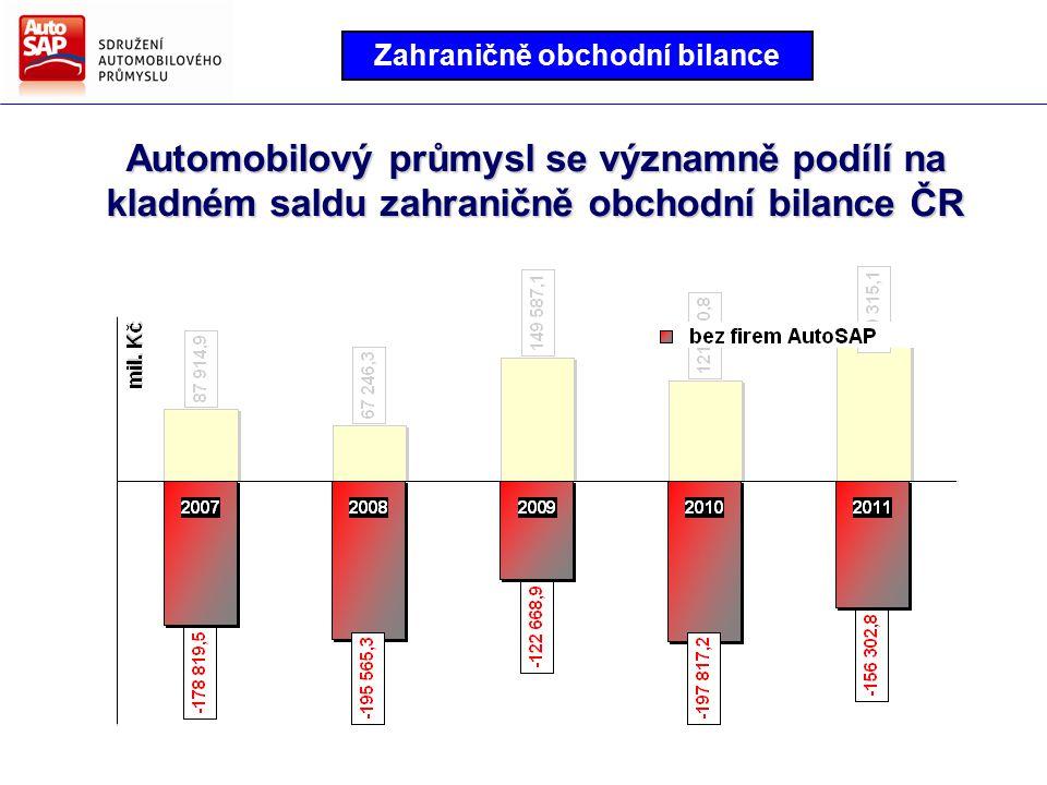 Směry hlavních činností AutoSAP Strategie AutoSAP pro další období Automobilový průmysl se významně podílí na kladném saldu zahraničně obchodní bilance ČR Zahraničně obchodní bilance