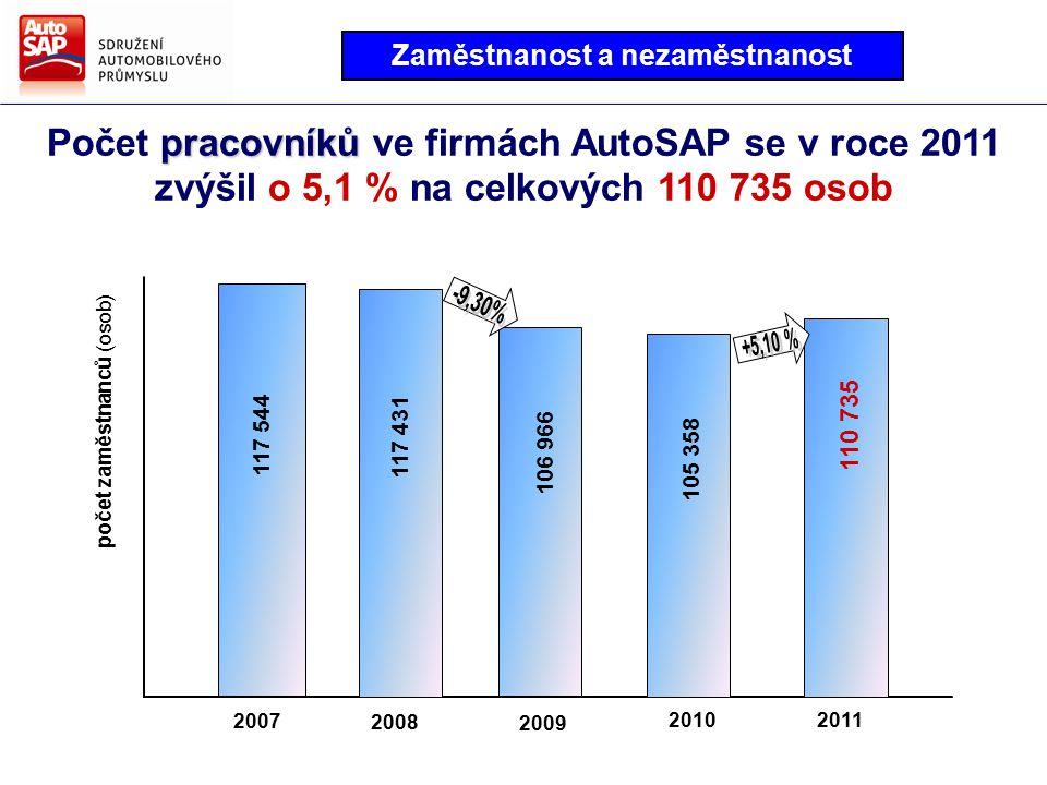pracovníků Počet pracovníků ve firmách AutoSAP se v roce 2011 zvýšil o 5,1 % na celkových 110 735 osob 2008 2009 20112010 2007 117 544 117 431 106 966 105 358 110 735 počet zaměstnanců (osob) Zaměstnanost a nezaměstnanost