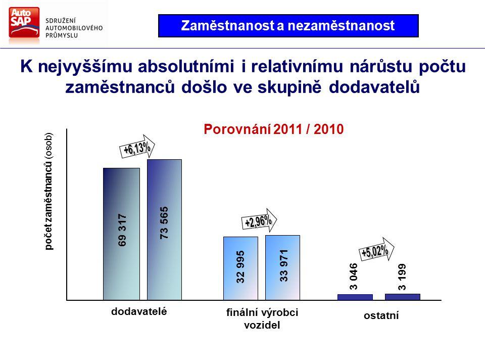 K nejvyššímu absolutními i relativnímu nárůstu počtu zaměstnanců došlo ve skupině dodavatelů finální výrobci vozidel ostatní dodavatelé 69 317 73 565 32 995 33 971 3 046 počet zaměstnanců (osob) 3 199 Porovnání 2011 / 2010 Zaměstnanost a nezaměstnanost