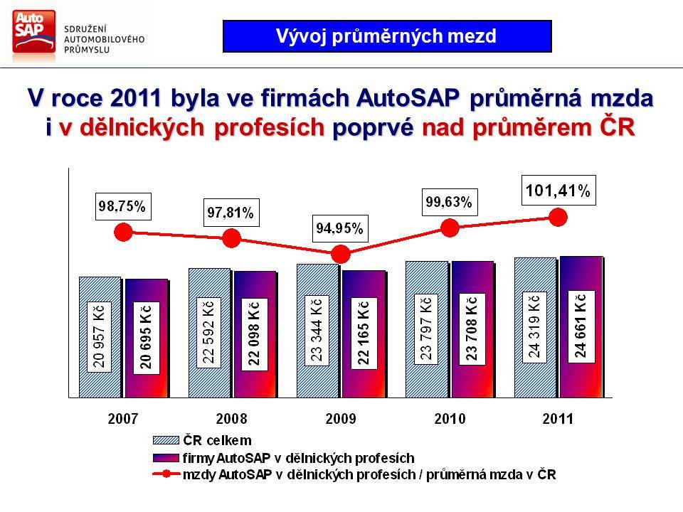 V roce 2011 byla ve firmách AutoSAP průměrná mzda i v dělnických profesích poprvé nad průměrem ČR Vývoj průměrných mezd