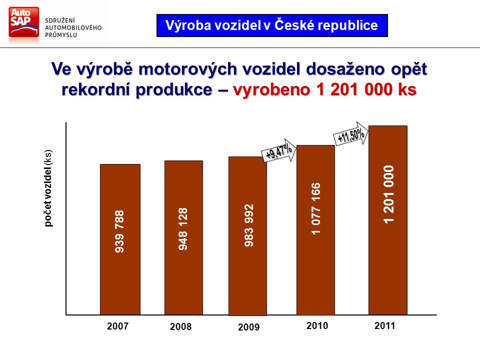 Ve výrobě motorových vozidel dosaženo opět rekordní produkce – vyrobeno 1 201 000 ks 2008 2009 20112010 2007 939 788 948 128 983 992 1 077 166 1 201 000 počet vozidel (ks) Výroba vozidel v České republice