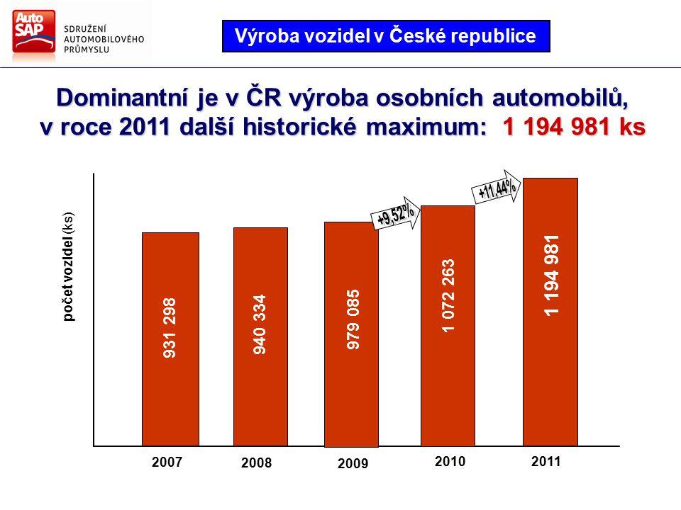Dominantní je v ČR výroba osobních automobilů, v roce 2011 další historické maximum: 1 194 981 ks 2008 2009 20112010 2007 931 298 940 334 979 085 1 072 263 1 194 981 počet vozidel (ks) Výroba vozidel v České republice