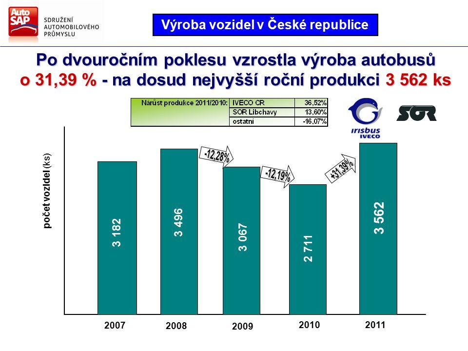 Po dvouročním poklesu vzrostla výroba autobusů o 31,39 % - na dosud nejvyšší roční produkci 3 562 ks 2008 2009 20112010 2007 3 182 3 496 3 067 2 711 3 562 počet vozidel (ks) Výroba vozidel v České republice