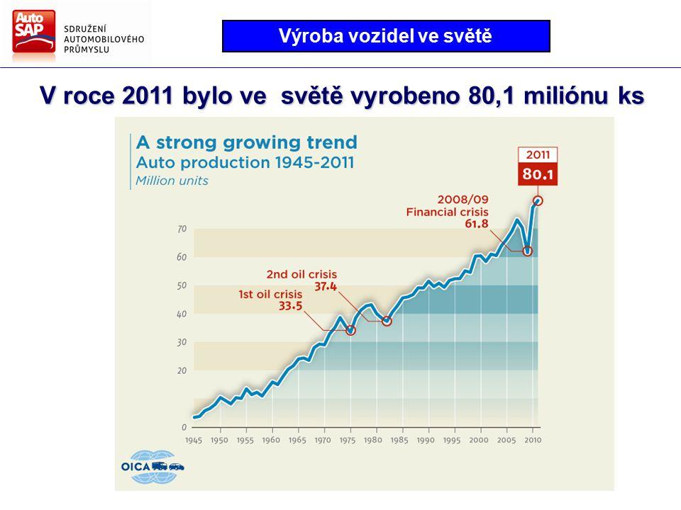 V roce 2011 bylo ve světě vyrobeno 80,1 miliónu ks Výroba vozidel ve světě