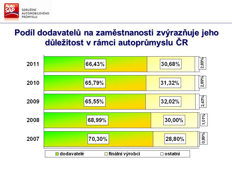 Podíl dodavatelů na zaměstnanosti zvýrazňuje jeho důležitost v rámci autoprůmyslu ČR