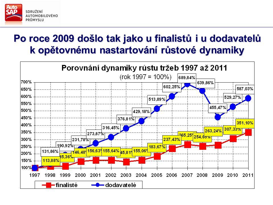 Po roce 2009 došlo tak jako u finalistů i u dodavatelů k opětovnému nastartování růstové dynamiky