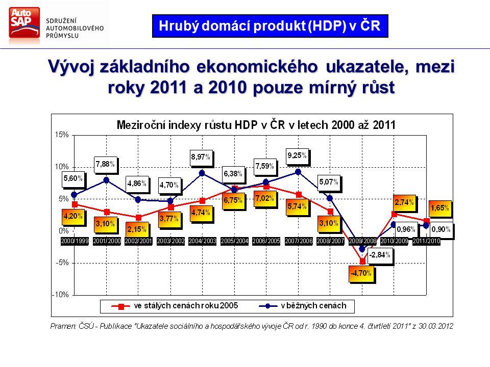 Mezi roky 2011 a 2010 vzrostly tržby z průmyslové činnosti v České republice o 7,2 % Tržby z průmyslové činnosti v ČR