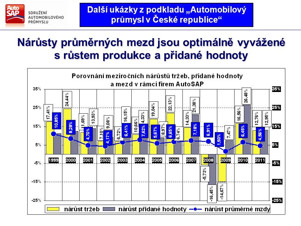 """Směry hlavních činností AutoSAP Strategie AutoSAP pro další období Nárůsty průměrných mezd jsou optimálně vyvážené s růstem produkce a přidané hodnoty Další ukázky z podkladu """"Automobilový průmysl v České republice"""