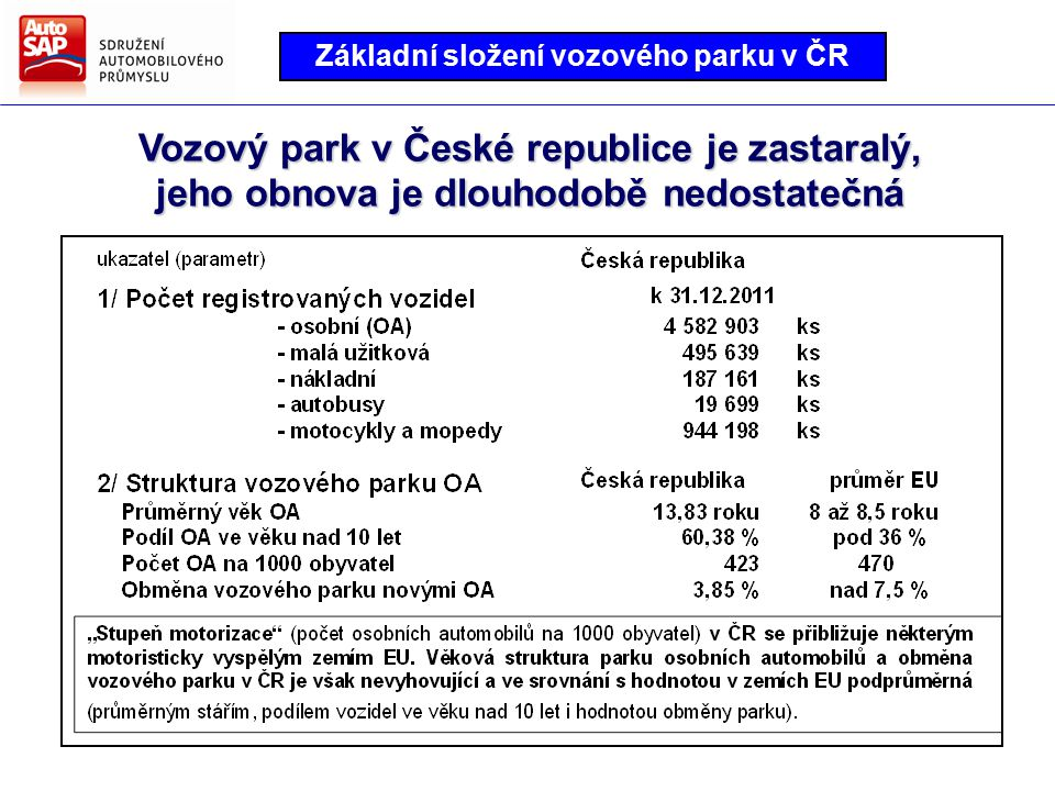 Směry hlavních činností AutoSAP Strategie AutoSAP pro další období Vozový park v České republice je zastaralý, jeho obnova je dlouhodobě nedostatečná Základní složení vozového parku v ČR