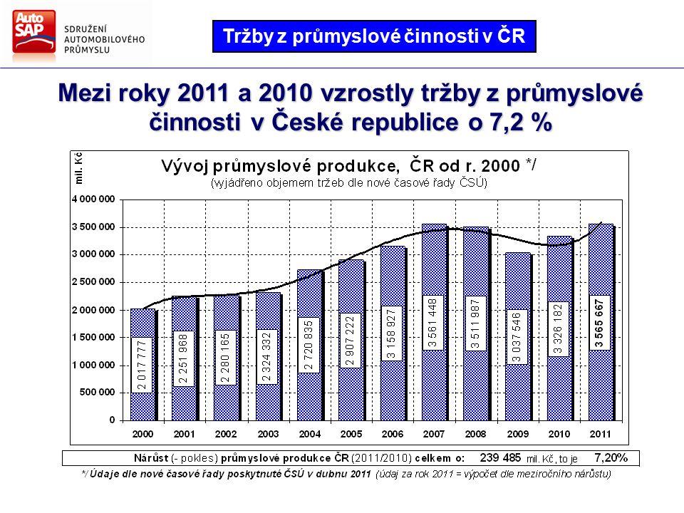 Objem produkce dodavatelů po dvou letech opět přesáhl hranici 300 miliard Kč mil. Kč