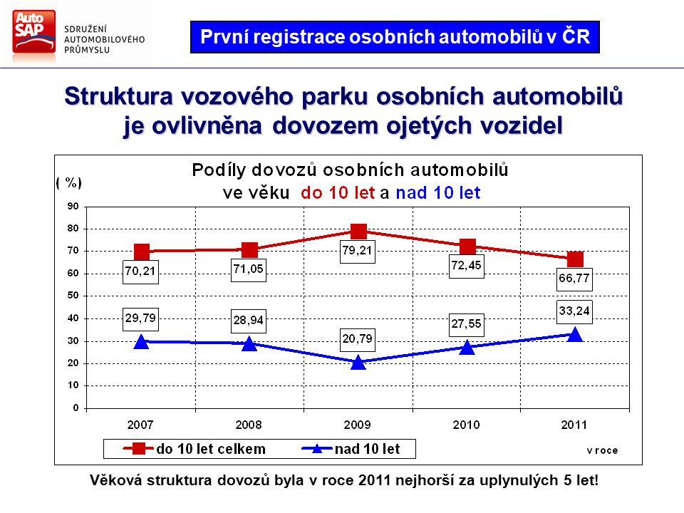 Struktura vozového parku osobních automobilů je ovlivněna dovozem ojetých vozidel Věková struktura dovozů byla v roce 2011 nejhorší za uplynulých 5 let.