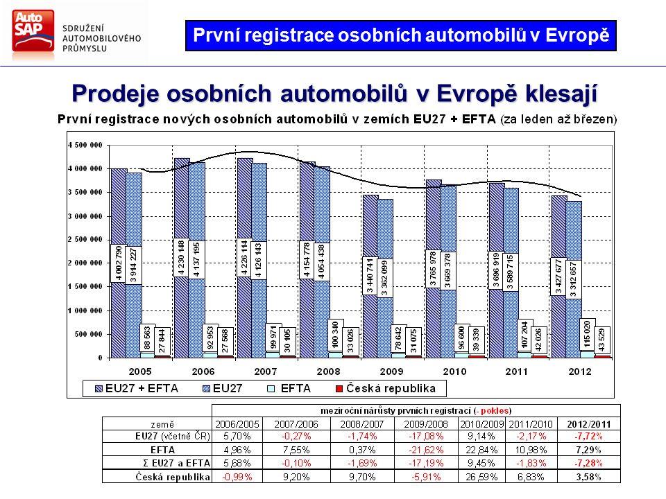 Prodeje osobních automobilů v Evropě klesají První registrace osobních automobilů v Evropě