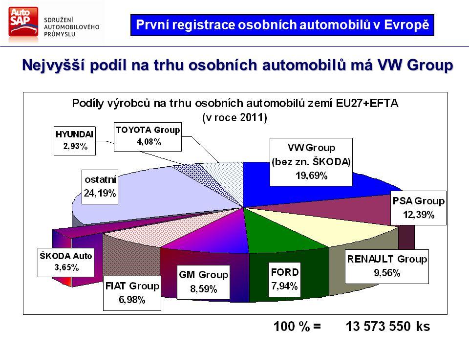 Nejvyšší podíl na trhu osobních automobilů má VW Group První registrace osobních automobilů v Evropě