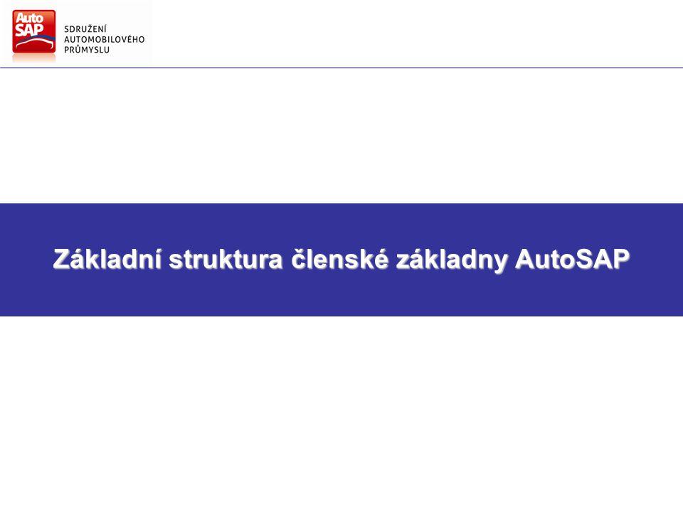Směry hlavních činností AutoSAP Strategie AutoSAP pro další období Základní struktura členské základny AutoSAP
