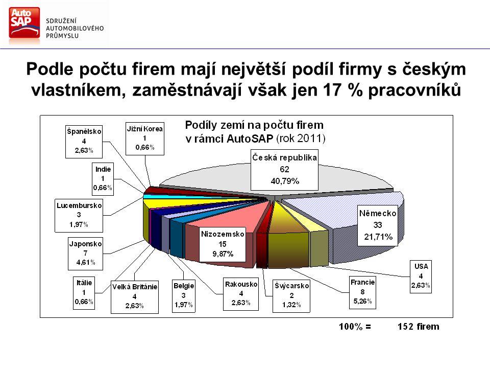 Směry hlavních činností AutoSAP Strategie AutoSAP pro další období Podle počtu firem mají největší podíl firmy s českým vlastníkem, zaměstnávají však jen 17 % pracovníků