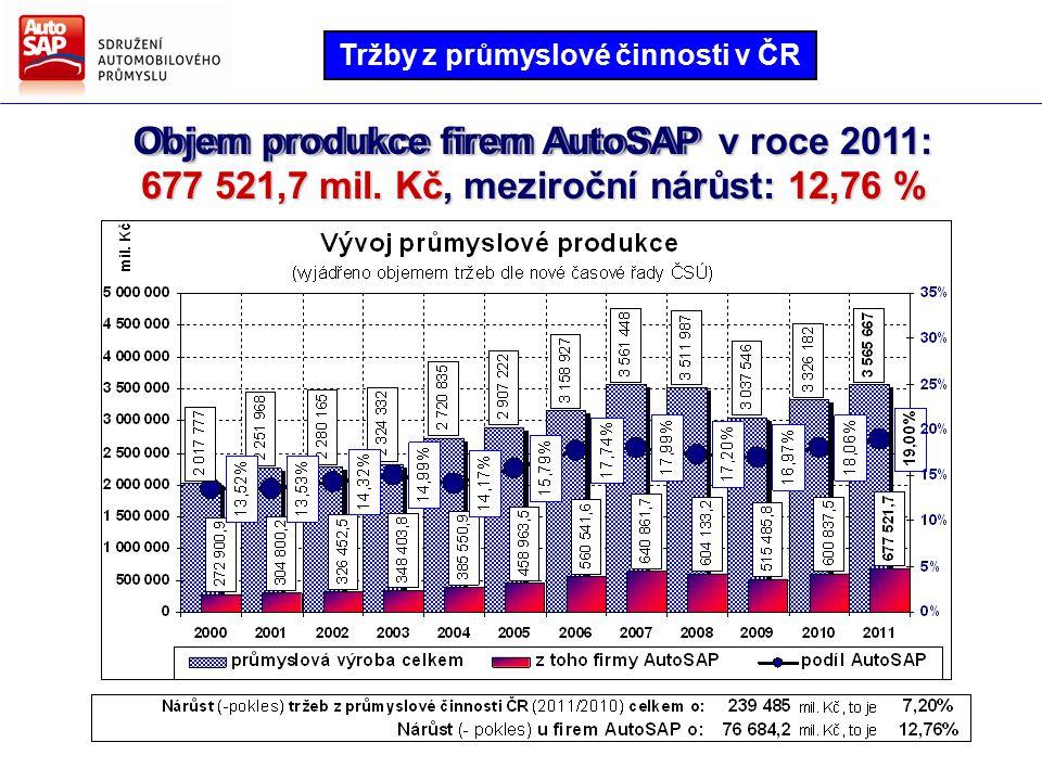 Směry hlavních činností AutoSAP Strategie AutoSAP pro další období Složení vozového parku v České republice a první registrace vozidel v ČR a Evropě