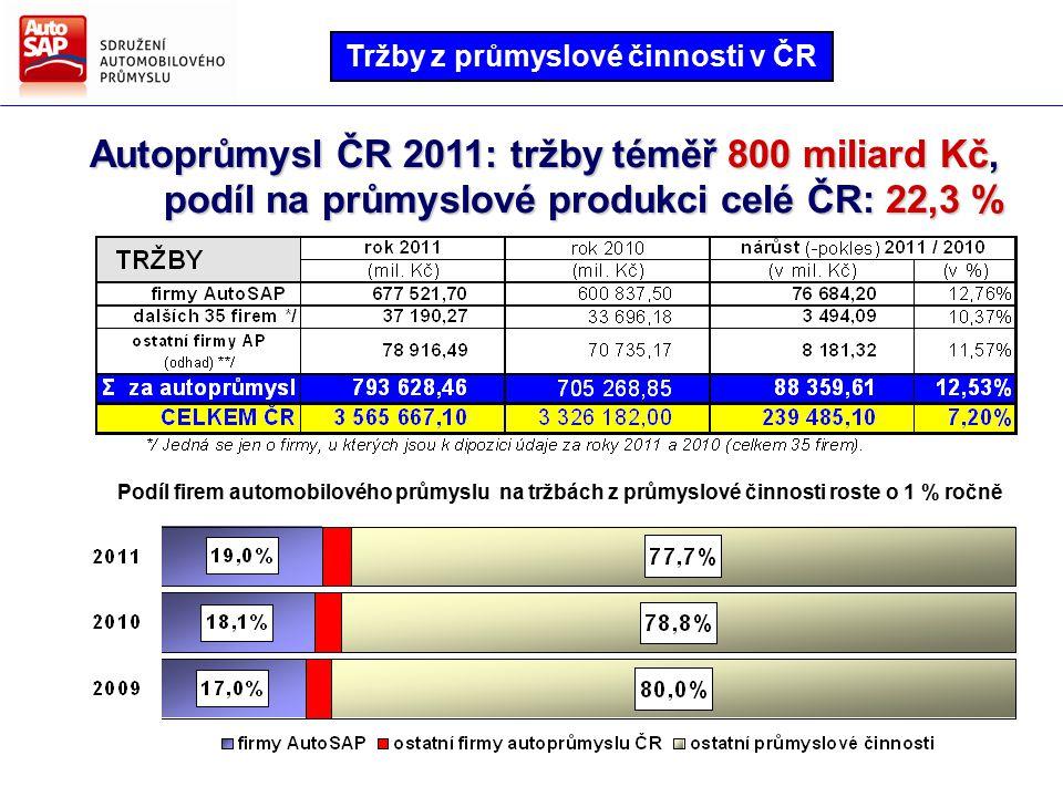 Směry hlavních činností AutoSAP Strategie AutoSAP pro další období Růst exportu u firem AutoSAP v roce 2011 rovněž vyšší než růst celkového exportu České republiky Export ČR a firem AutoSAP