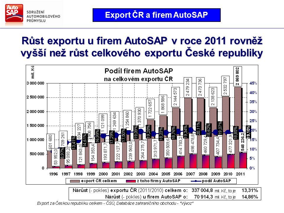 Směry hlavních činností AutoSAP Strategie AutoSAP pro další období Podíl malých a středních podniků (do 250 zaměstnanců) přesahuje 40 % (z 62 firem je 22 se zahraniční účastí a 40 českých)