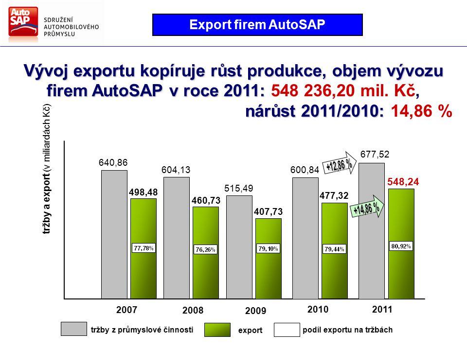Od roku 1993 do konce roku 2011 bylo v ČR vyrobeno přes 11 miliónů silničních vozidel Výroba vozidel v České republice