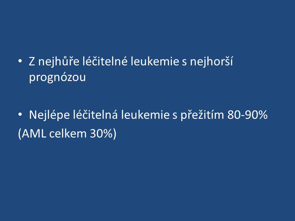 Z nejhůře léčitelné leukemie s nejhorší prognózou Nejlépe léčitelná leukemie s přežitím 80-90% (AML celkem 30%)