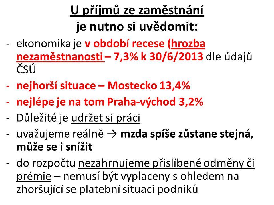 U příjmů ze zaměstnání je nutno si uvědomit: -ekonomika je v období recese (hrozba nezaměstnanosti – 7,3% k 30/6/2013 dle údajů ČSÚ -nejhorší situace – Mostecko 13,4% -nejlépe je na tom Praha-východ 3,2% -Důležité je udržet si práci -uvažujeme reálně → mzda spíše zůstane stejná, může se i snížit -do rozpočtu nezahrnujeme přislíbené odměny či prémie – nemusí být vyplaceny s ohledem na zhoršující se platební situaci podniků