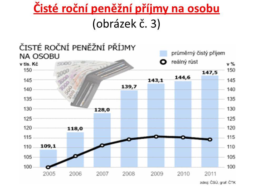 Čisté roční peněžní příjmy na osobu (obrázek č. 3)