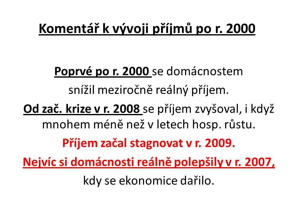 Komentář k vývoji příjmů po r. 2000 Poprvé po r.