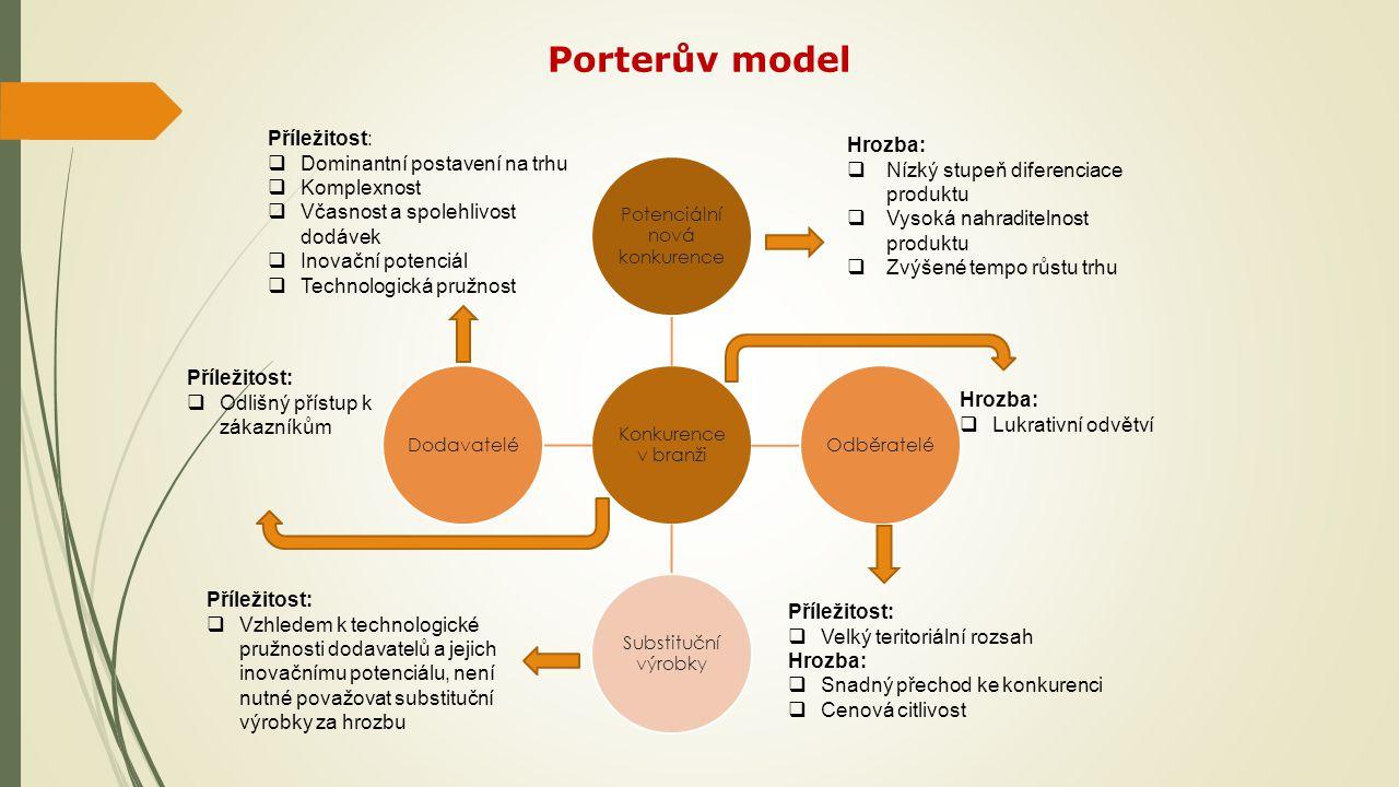 Porterův model Konkurence v branži Potenciální nová konkurence Odběratelé Substituční výrobky Dodavatelé Hrozba:  Nízký stupeň diferenciace produktu  Vysoká nahraditelnost produktu  Zvýšené tempo růstu trhu Příležitost:  Velký teritoriální rozsah Hrozba:  Snadný přechod ke konkurenci  Cenová citlivost Příležitost:  Vzhledem k technologické pružnosti dodavatelů a jejich inovačnímu potenciálu, není nutné považovat substituční výrobky za hrozbu Příležitost:  Dominantní postavení na trhu  Komplexnost  Včasnost a spolehlivost dodávek  Inovační potenciál  Technologická pružnost Příležitost:  Odlišný přístup k zákazníkům Hrozba:  Lukrativní odvětví