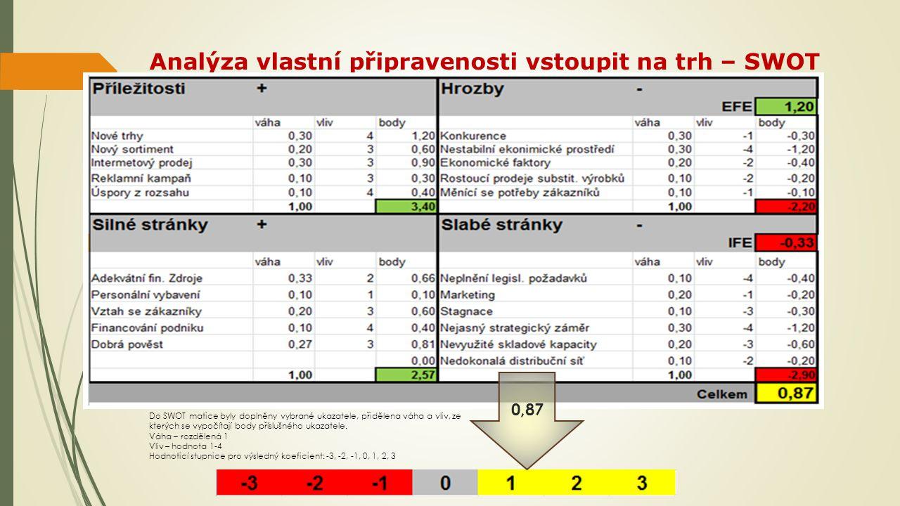 Analýza vlastní připravenosti vstoupit na trh – SWOT 0,87 Do SWOT matice byly doplněny vybrané ukazatele, přidělena váha a vliv, ze kterých se vypočítají body příslušného ukazatele.