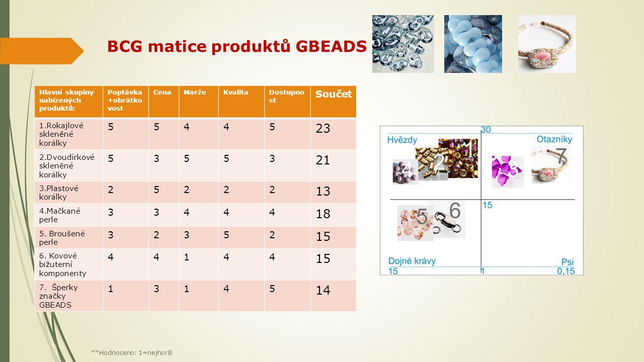 BCG matice produktů GBEADS Hlavní skupiny nabízených produktů: Poptávka +obrátko vost CenaMaržeKvalitaDostupno st Součet 1.Rokajlové skleněné korálky 55445 23 2.Dvoudírkové skleněné korálky 53553 21 3.Plastové korálky 25222 13 4.Mačkané perle 33444 18 5.