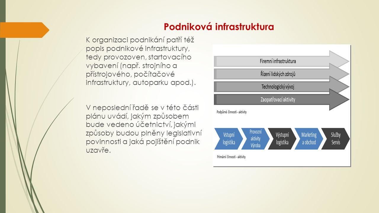 Podniková infrastruktura K organizaci podnikání patří též popis podnikové infrastruktury, tedy provozoven, startovacího vybavení (např.