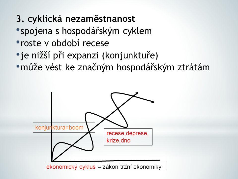 3. cyklická nezaměstnanost spojena s hospodářským cyklem roste v období recese je nižší při expanzi (konjunktuře) může vést ke značným hospodářským zt