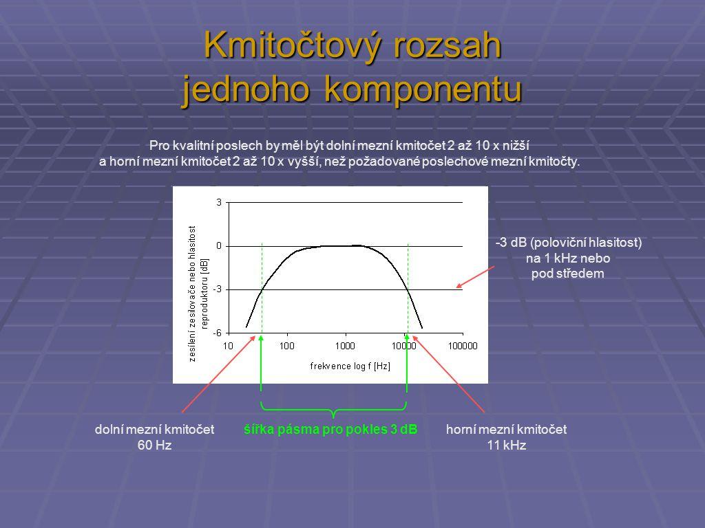Kmitočtový rozsah jednoho komponentu -3 dB (poloviční hlasitost) na 1 kHz nebo pod středem šířka pásma pro pokles 3 dBdolní mezní kmitočet 60 Hz horní mezní kmitočet 11 kHz Pro kvalitní poslech by měl být dolní mezní kmitočet 2 až 10 x nižší a horní mezní kmitočet 2 až 10 x vyšší, než požadované poslechové mezní kmitočty.