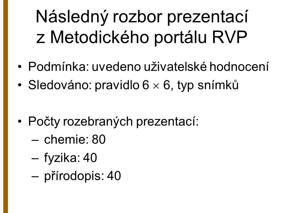 Následný rozbor prezentací z Metodického portálu RVP Podmínka: uvedeno uživatelské hodnocení Sledováno: pravidlo 6  6, typ snímků Počty rozebraných p