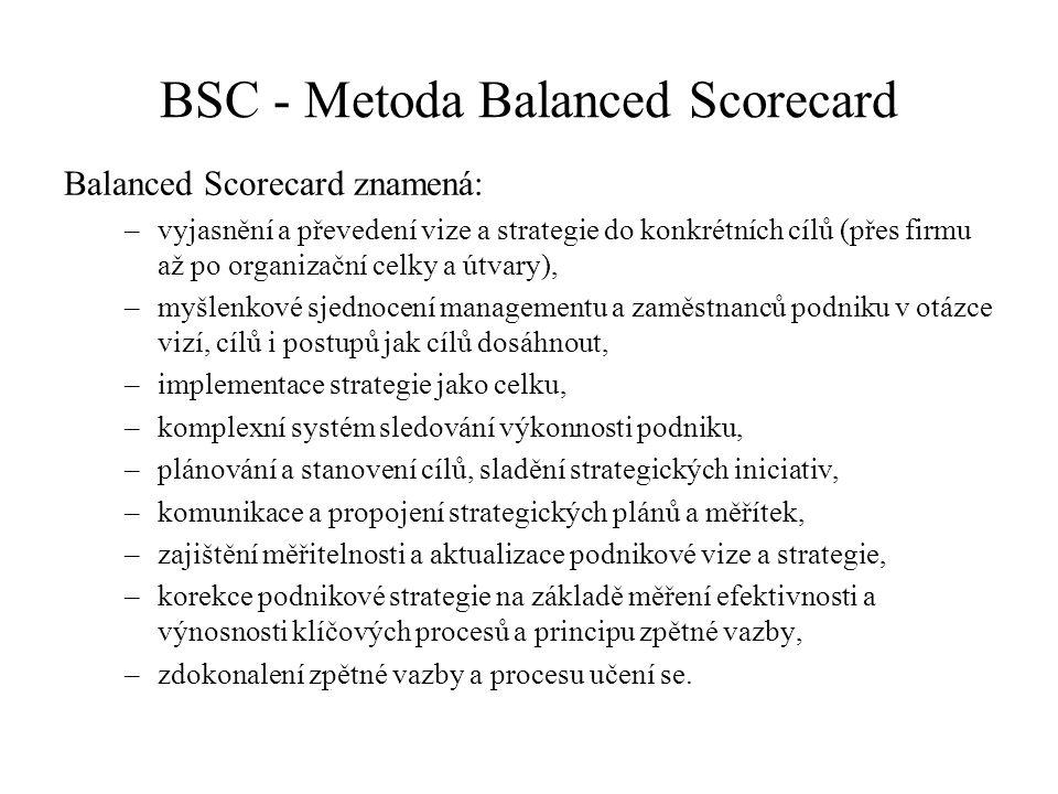 Balanced Scorecard znamená: –vyjasnění a převedení vize a strategie do konkrétních cílů (přes firmu až po organizační celky a útvary), –myšlenkové sjednocení managementu a zaměstnanců podniku v otázce vizí, cílů i postupů jak cílů dosáhnout, –implementace strategie jako celku, –komplexní systém sledování výkonnosti podniku, –plánování a stanovení cílů, sladění strategických iniciativ, –komunikace a propojení strategických plánů a měřítek, –zajištění měřitelnosti a aktualizace podnikové vize a strategie, –korekce podnikové strategie na základě měření efektivnosti a výnosnosti klíčových procesů a principu zpětné vazby, –zdokonalení zpětné vazby a procesu učení se.