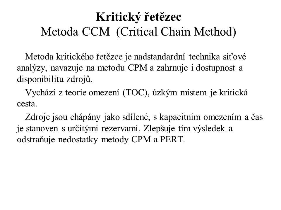 Kritický řetězec Metoda CCM (Critical Chain Method) Metoda kritického řetězce je nadstandardní technika síťové analýzy, navazuje na metodu CPM a zahrnuje i dostupnost a disponibilitu zdrojů.