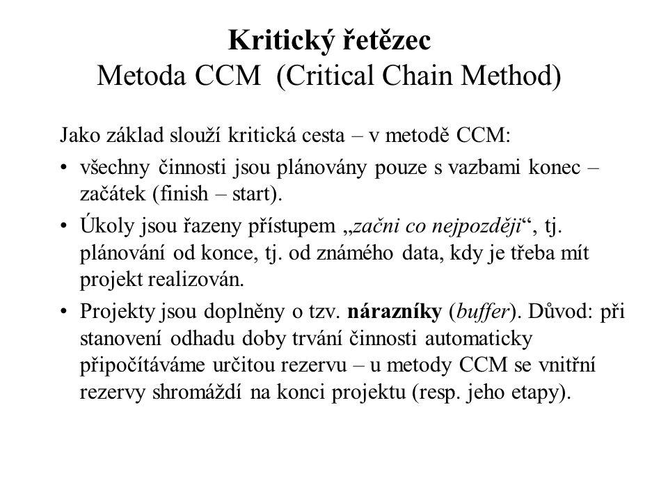 Kritický řetězec Metoda CCM (Critical Chain Method) Jako základ slouží kritická cesta – v metodě CCM: všechny činnosti jsou plánovány pouze s vazbami konec – začátek (finish – start).