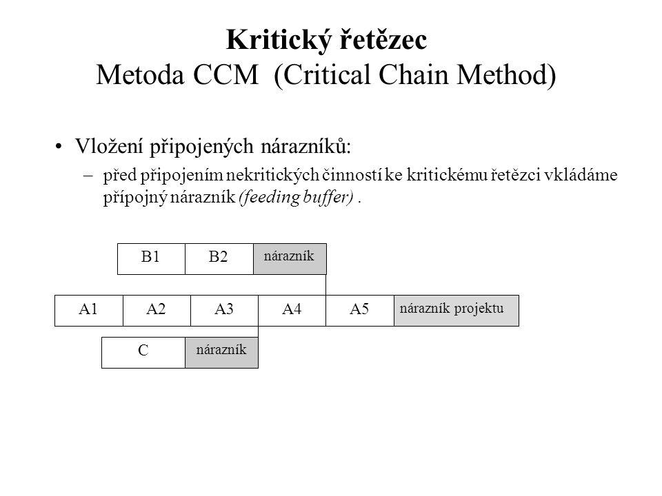 Kritický řetězec Metoda CCM (Critical Chain Method) Vložení připojených nárazníků: –před připojením nekritických činností ke kritickému řetězci vkládáme přípojný nárazník (feeding buffer).