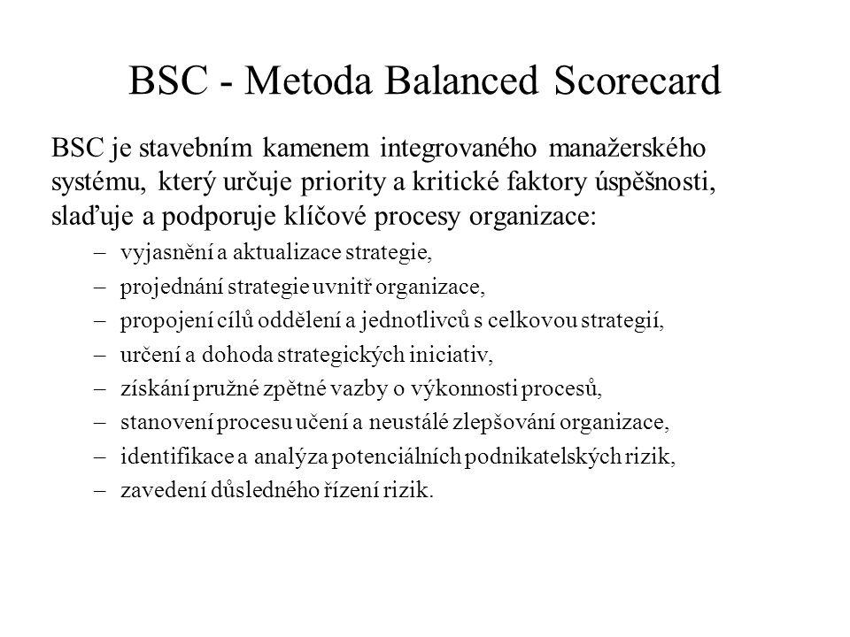 BSC - Metoda Balanced Scorecard BSC je stavebním kamenem integrovaného manažerského systému, který určuje priority a kritické faktory úspěšnosti, slaďuje a podporuje klíčové procesy organizace: –vyjasnění a aktualizace strategie, –projednání strategie uvnitř organizace, –propojení cílů oddělení a jednotlivců s celkovou strategií, –určení a dohoda strategických iniciativ, –získání pružné zpětné vazby o výkonnosti procesů, –stanovení procesu učení a neustálé zlepšování organizace, –identifikace a analýza potenciálních podnikatelských rizik, –zavedení důsledného řízení rizik.