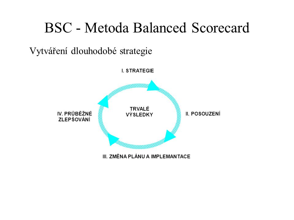 BSC - Metoda Balanced Scorecard Jde o systém sledování a managementu podniku ve čtyřech oblastech: a) finanční hodnoty, b) perspektiva zákazníka, c) podnikové procesy, d) inovace, učení se, flexibilita a růst.