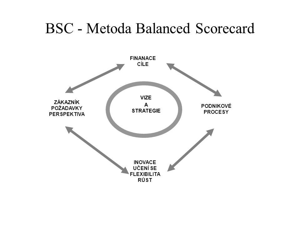 BSC - Metoda Balanced Scorecard VIZEASTRATEGIE FINANACE CÍLE PODNIKOVÉ PROCESY INOVACE UČENÍ SE FLEXIBILITA RŮST ZÁKAZNÍK POŽADAVKY PERSPEKTIVA