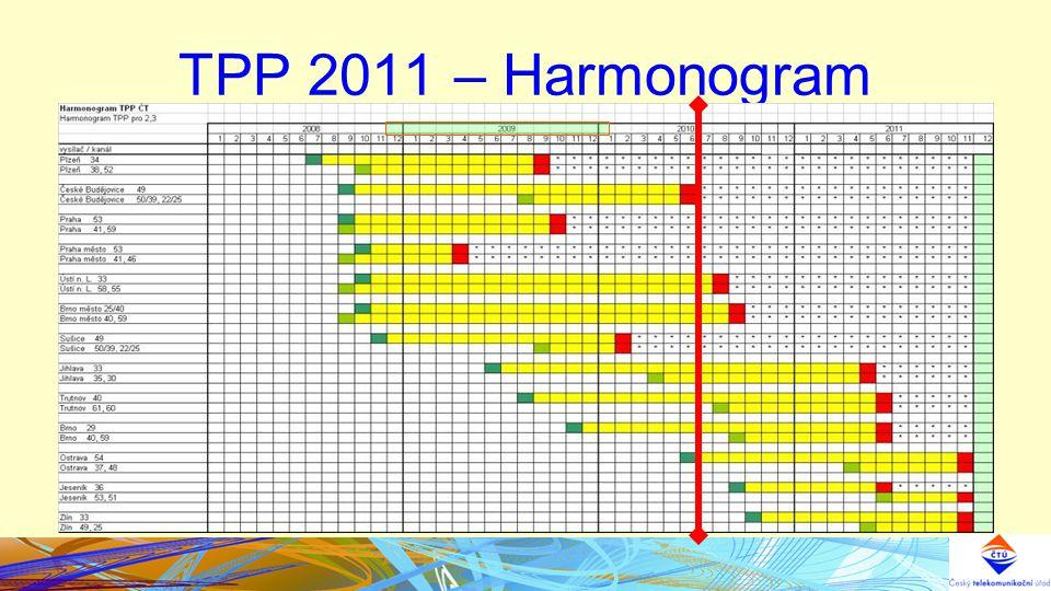 TPP 2011 – Harmonogram