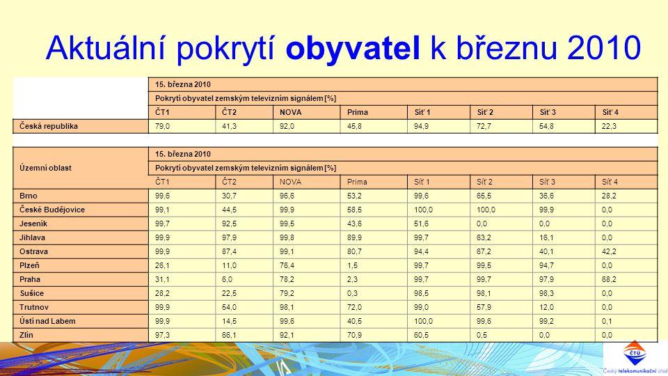 Aktuální pokrytí obyvatel k březnu 2010 15.