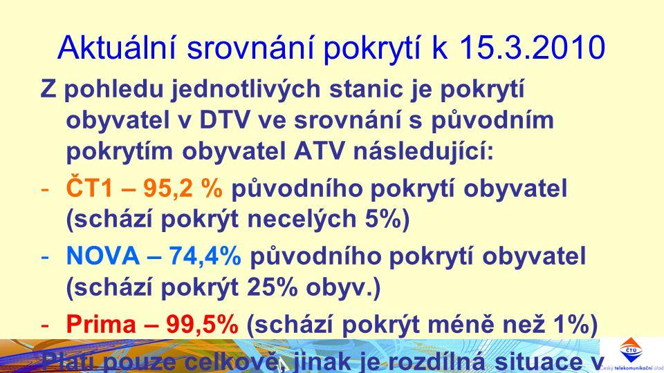 Aktuální srovnání pokrytí k 15.3.2010 Z pohledu jednotlivých stanic je pokrytí obyvatel v DTV ve srovnání s původním pokrytím obyvatel ATV následující: -ČT1 – 95,2 % původního pokrytí obyvatel (schází pokrýt necelých 5%) -NOVA – 74,4% původního pokrytí obyvatel (schází pokrýt 25% obyv.) -Prima – 99,5% (schází pokrýt méně než 1%) Platí pouze celkově, jinak je rozdílná situace v krajích.
